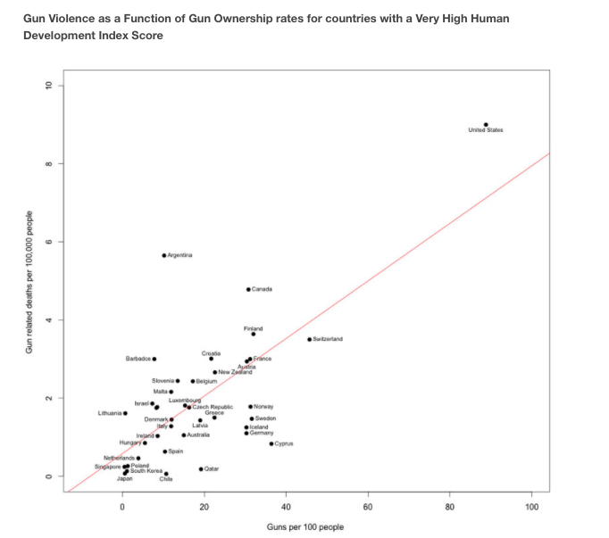 FoF graph